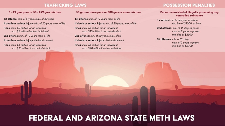 meth possession charges by state